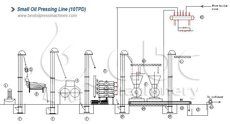 5~10tpd small oil production line layout