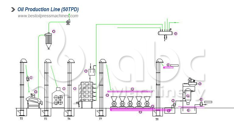 30tpd above edible oil processing plant layout