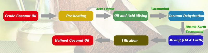 coconut oil refining process