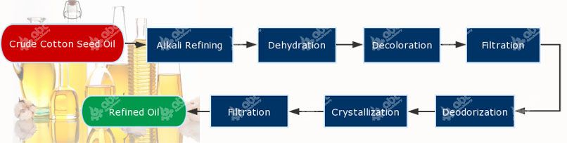 detailed process of cotton seed oil refinery and fractionation process