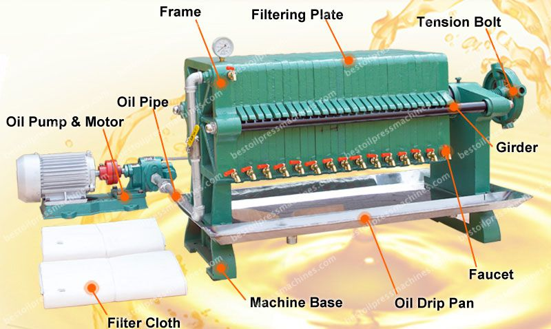 structure of edible oil filter machine