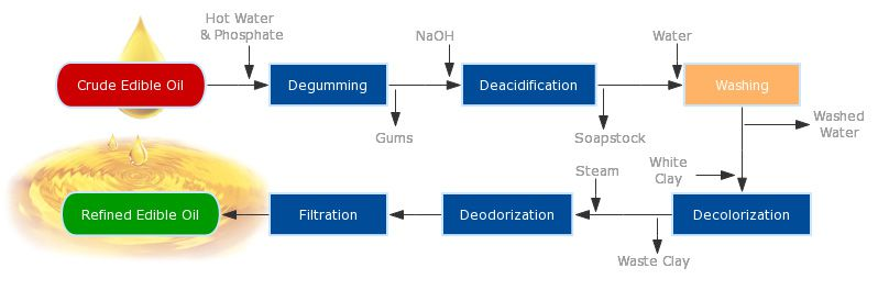 edible oil refining process flow chart