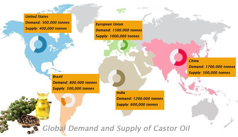 global castor oil supply and demand