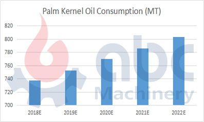 Global palm kernel oil consumption forecast trend