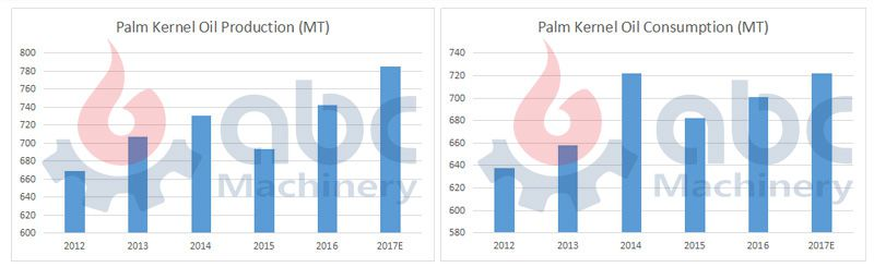 global palm kernel oil production and consumption
