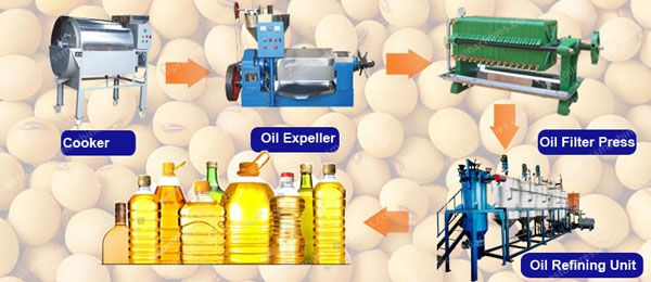 steps to setup oil processing mill plant for soybean