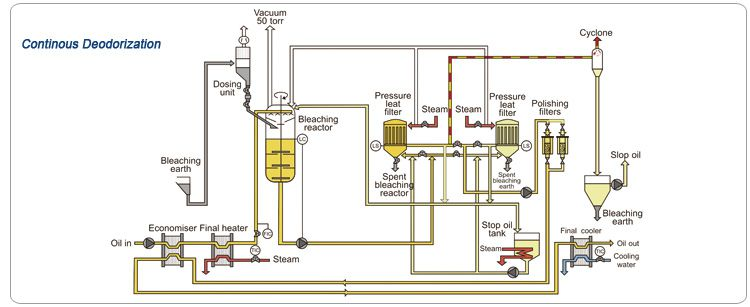 oil deodorization process