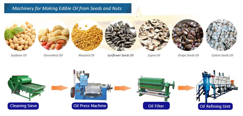 oil production machinery for pakistan