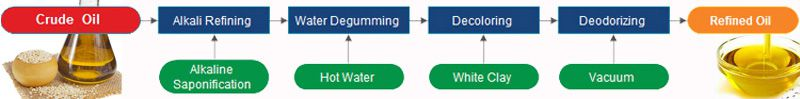 basic process of sesame oil refinery
