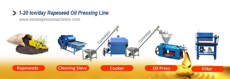 small oil production line for sales