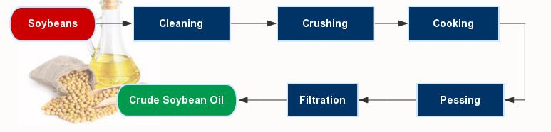 soybean oil making process