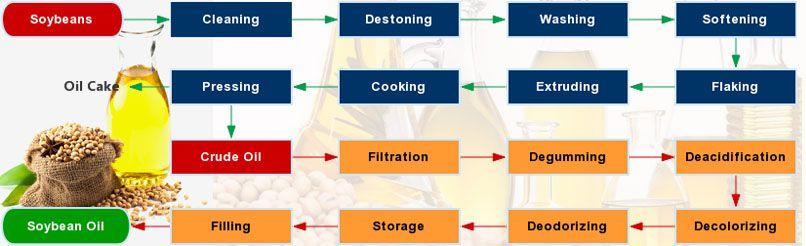 complete soybean oil pressing process flow chart