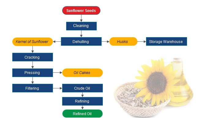 sunflower seed oil manufacturing process